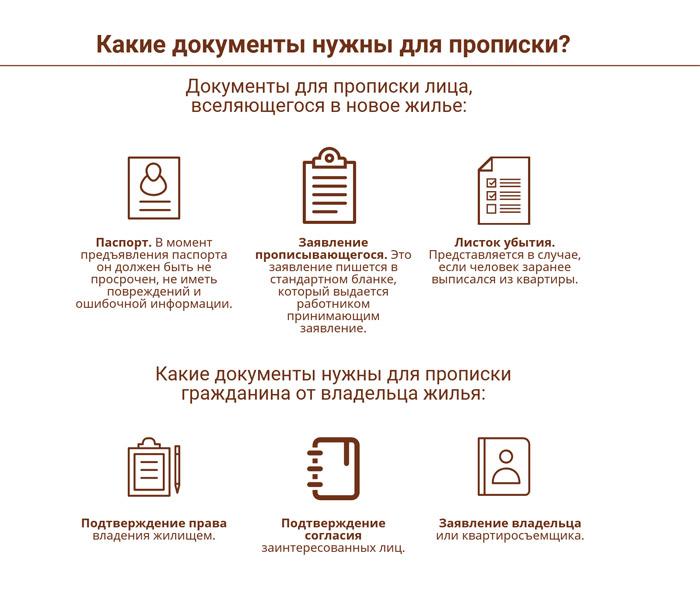 Документы для временной регистрации в МФЦ